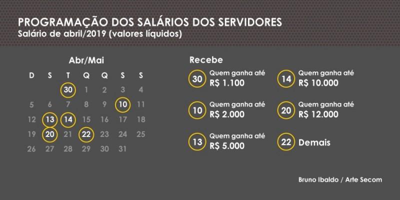 Programacao salarios ABR2019