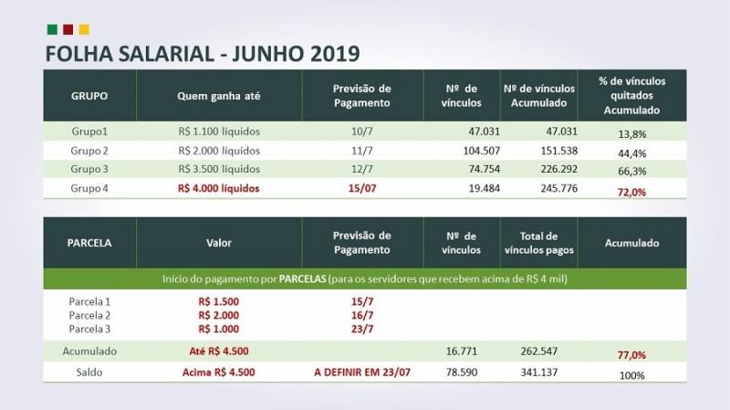 NOVA folha salários JUNHO 2019