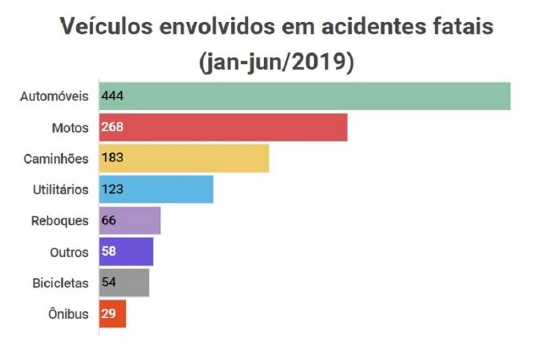 Veiculos envolvidos em acidentes janjun2019   detran