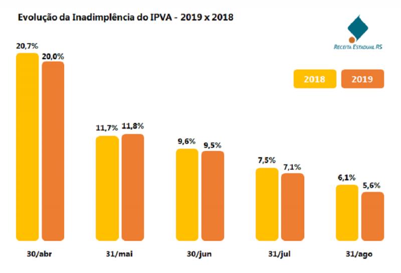IPVA Gráfico inadimplência