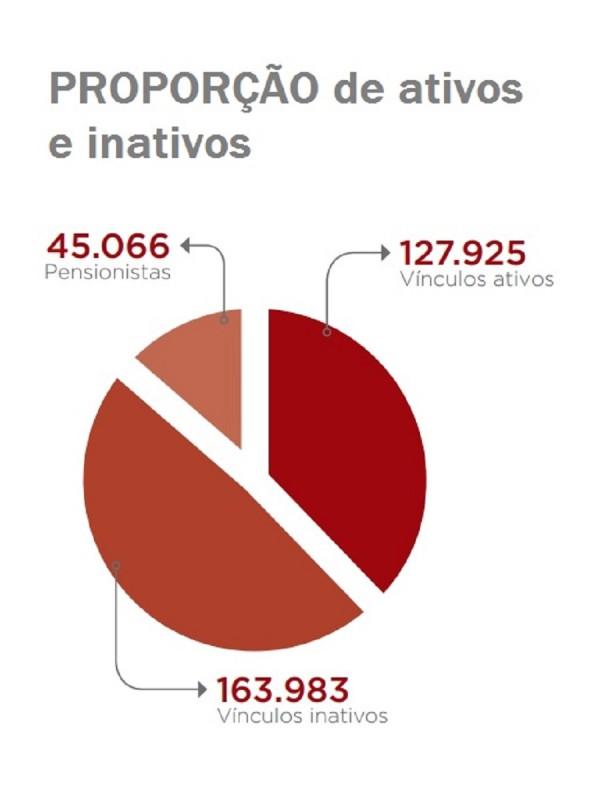 Proporção ativos inativos