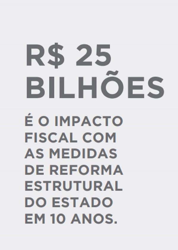 Reforma impacto financeiro