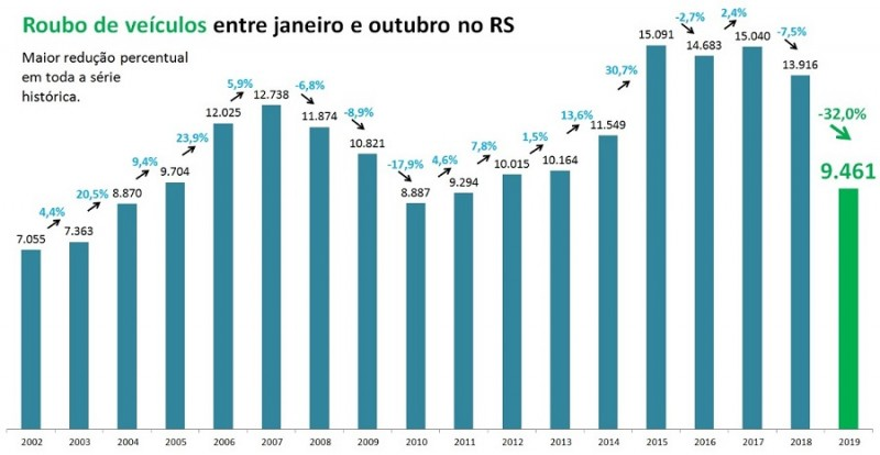 ROUBO VEÍCULOS RS SSP