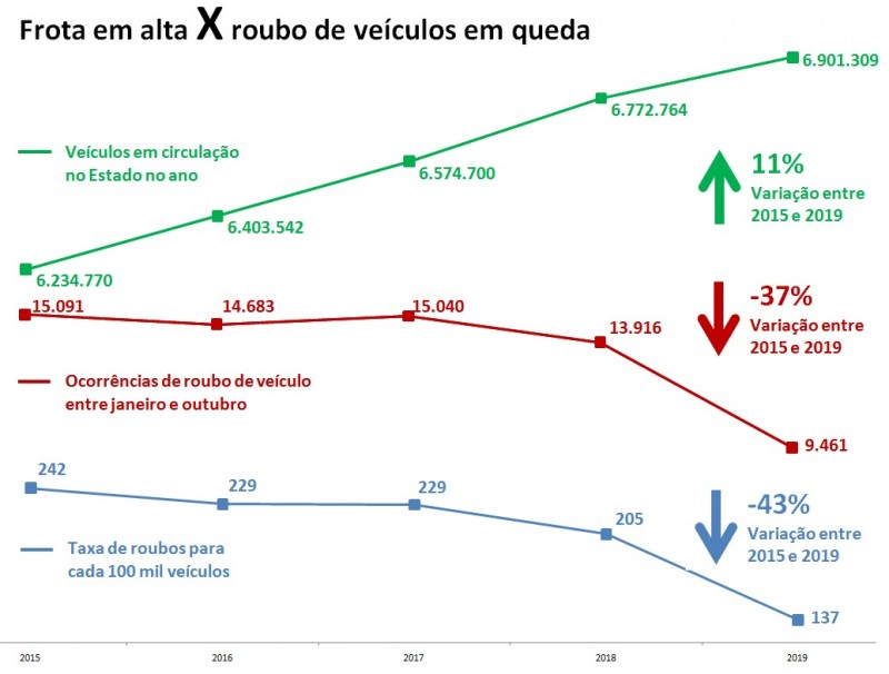 FROTA VEÍCULOS ROUBO RS SSP