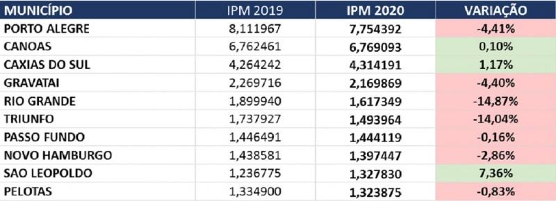 IPM tab 1a