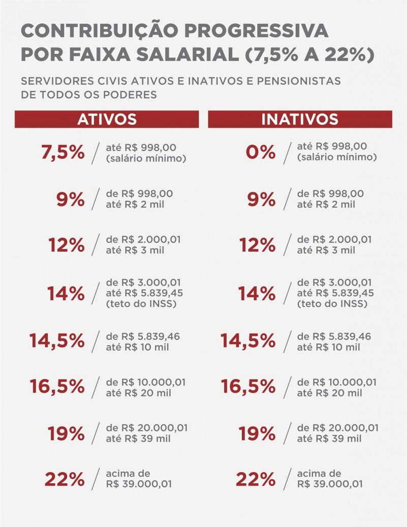 Tabela aliquotas progressivas