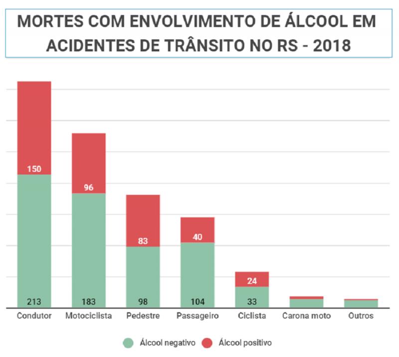 Mortes com envolvimento de álcool em acidentes de trânsito no RS   2018