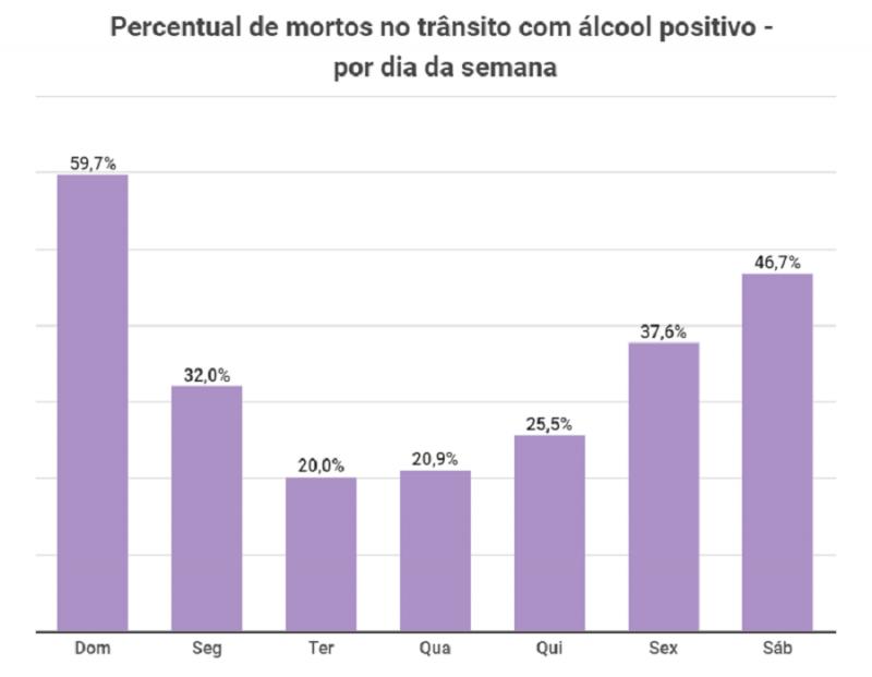 Por dia da semana detran rs acidentes álcool