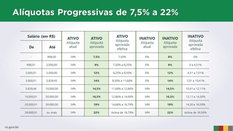Alíquotas progressivas 7,5 a 22