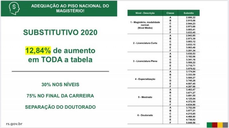 Magistério Piso Nacional