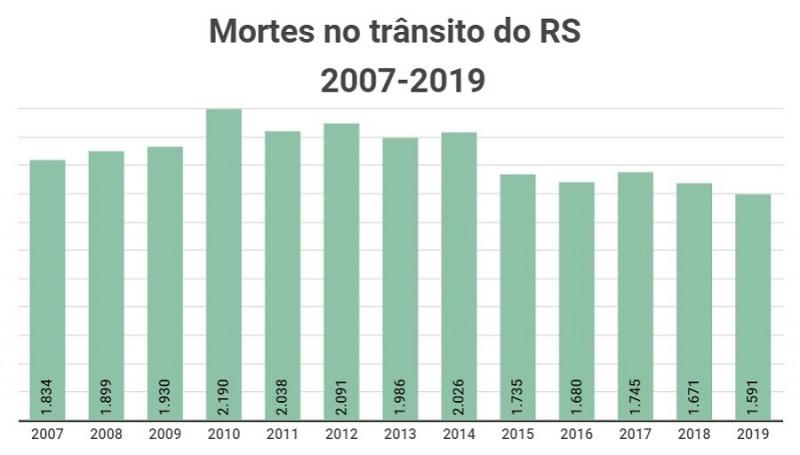 Mortes no trânsito do RS 2007 2019