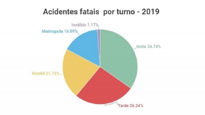 Acidentes fatais por turno 2019