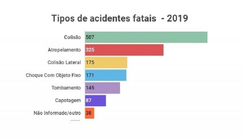 Tipos de acidentes fatais 2019