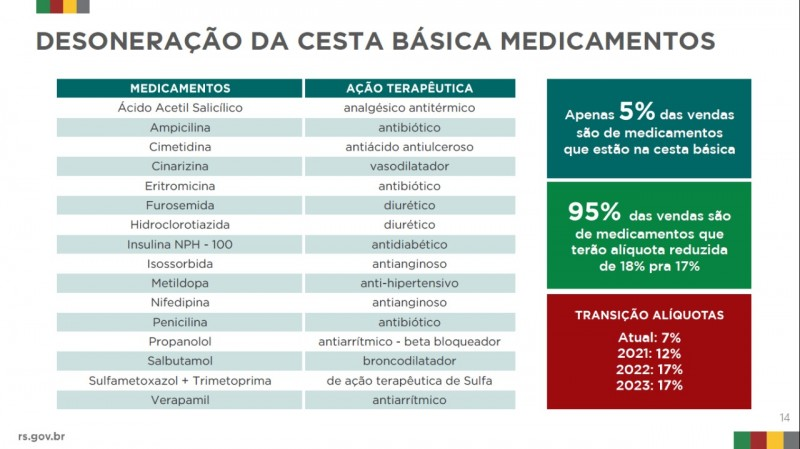 cesta básica medicamentos