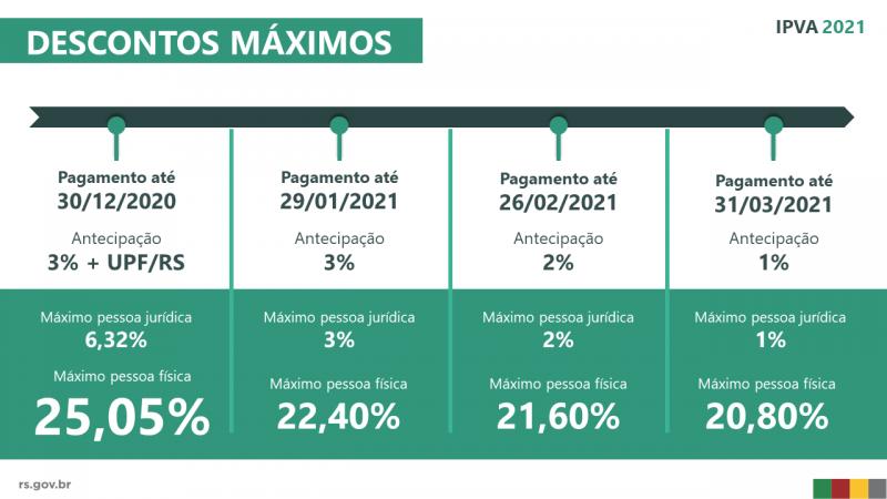 IPVA2021 descontos maximos por mes