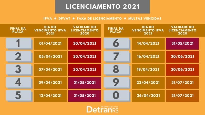 licenciamento 2021 DetranRS
