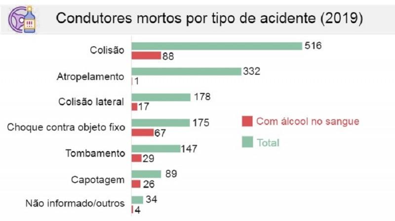 tipo de acidente mortes DETRANRS