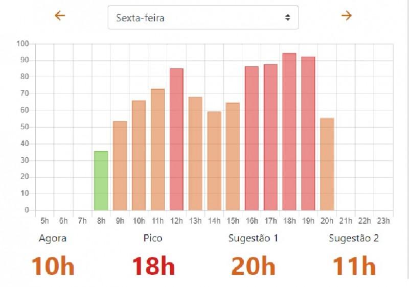 Melhor hora www.aquitemtrabalho.com.br