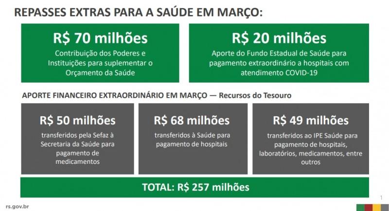 29MAR repasses extras saúde1