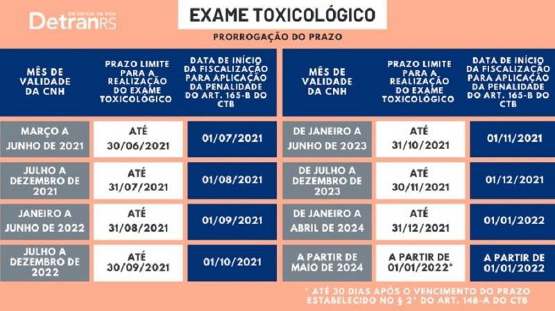 prazos exame toxilógico detran