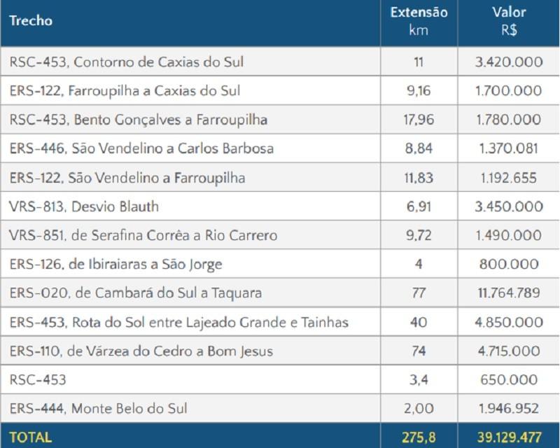 R3 tabela