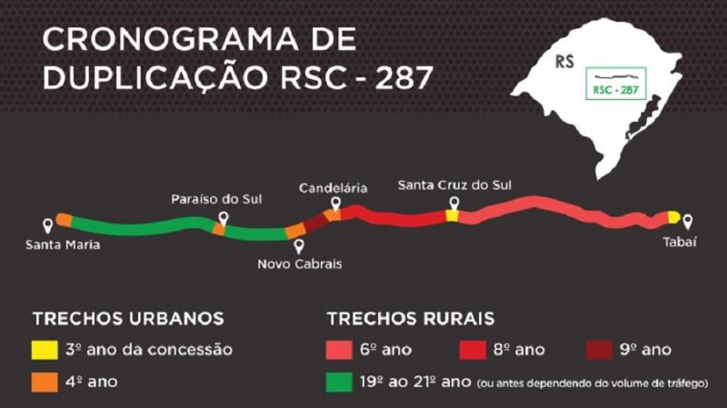 RSC 287 cronograma duplicação