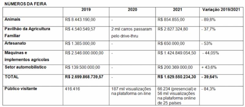 numeros expointer 2021