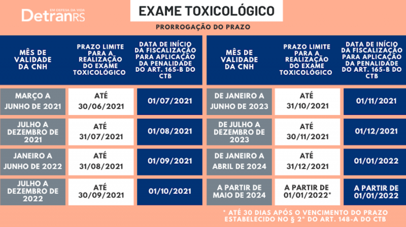 detran toxicologico